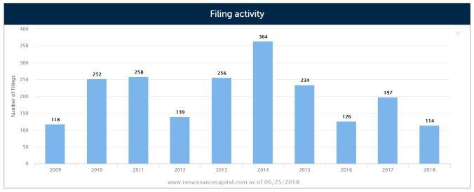 IPO Filing Activity