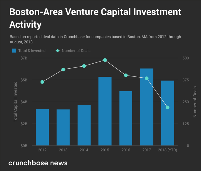 Boston-VC_Deal-Dollar-Volume