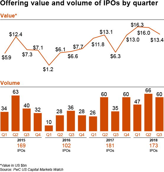 deals-capital-markets-volume-and-value-of-ipos-by-quarter-r